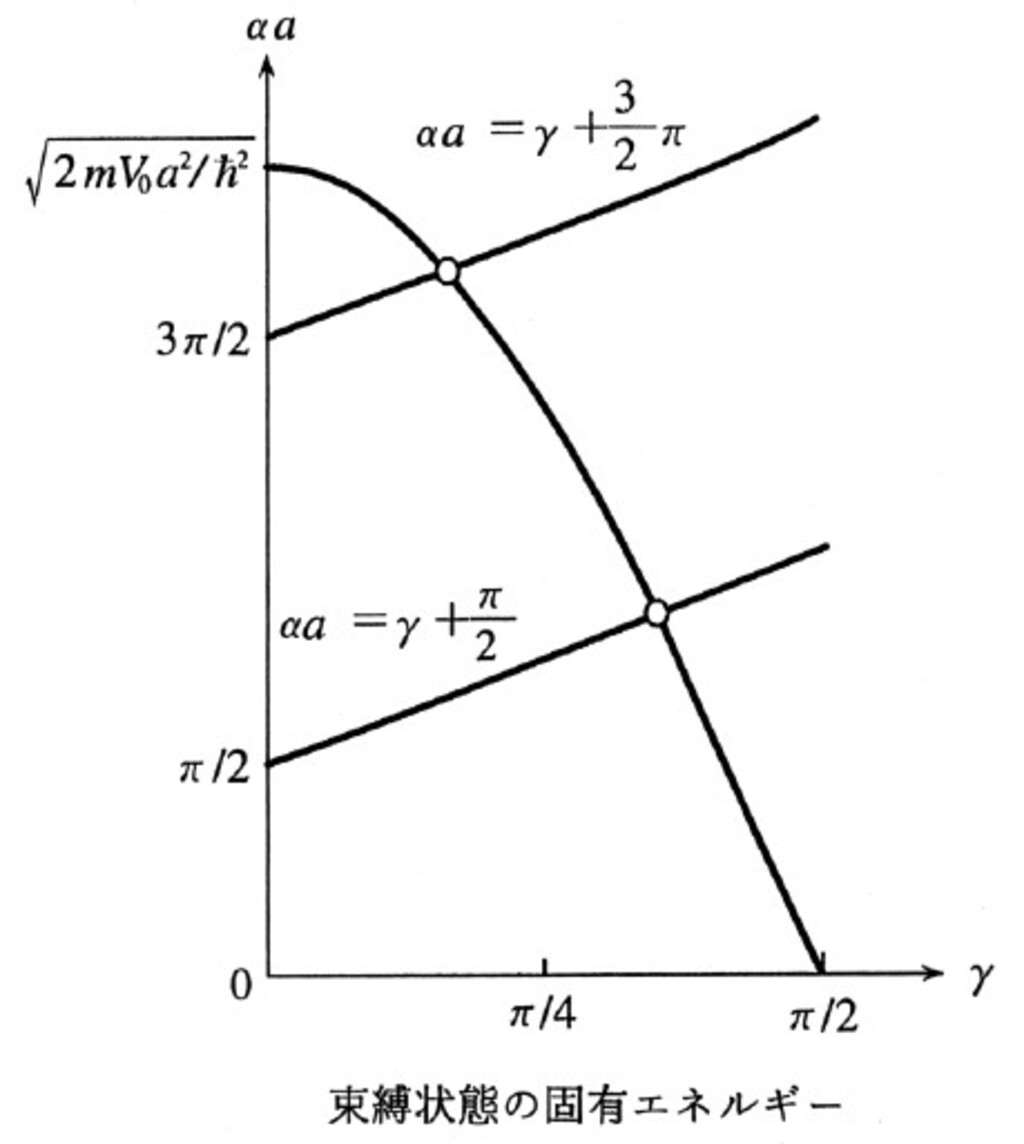 2-4 軌道角運動量の固有間数