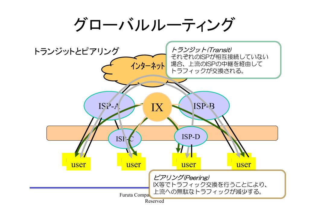 情報通信ネットワークの基本概念