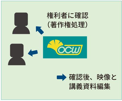 UTokyo OCW 公開までの流れ